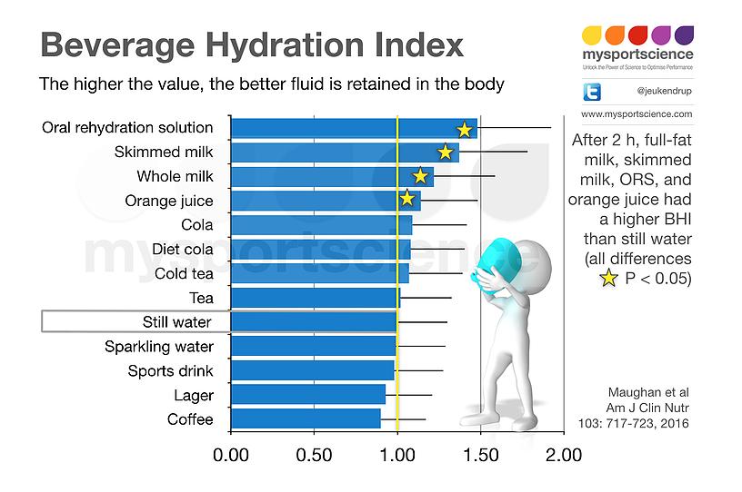 rehidratacion